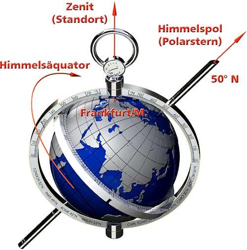himmelsaequator-zenit-himmelspol
